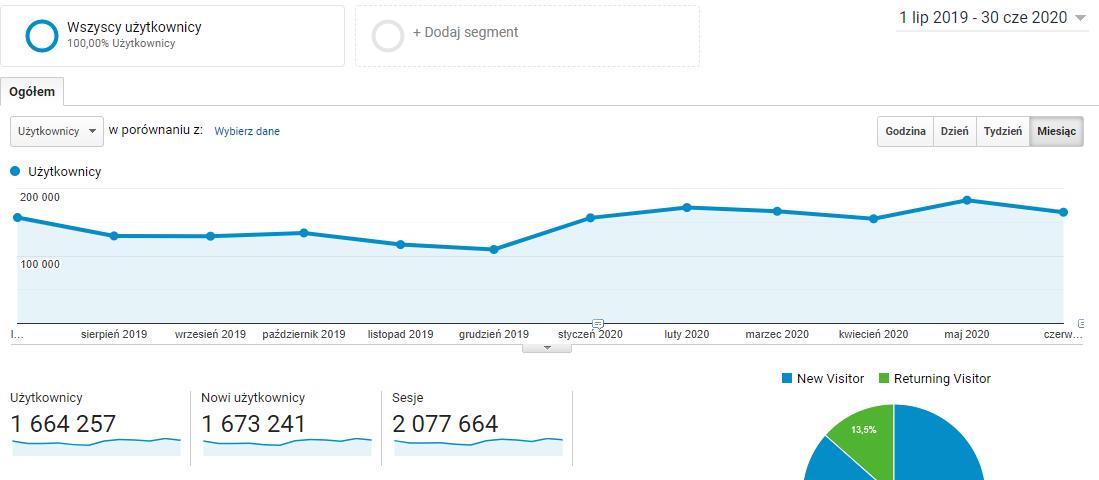 wykres roczny enerad.pl z Analyticsa