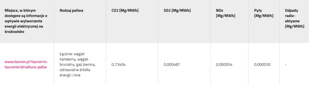 Informacja o wpływie wytwarzania energii elektrycznej na środowisko Tauron