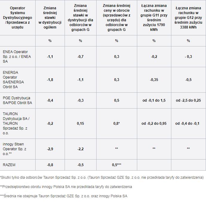 Cen prądu w 2018 roku - procentowe zestawienie zmian
