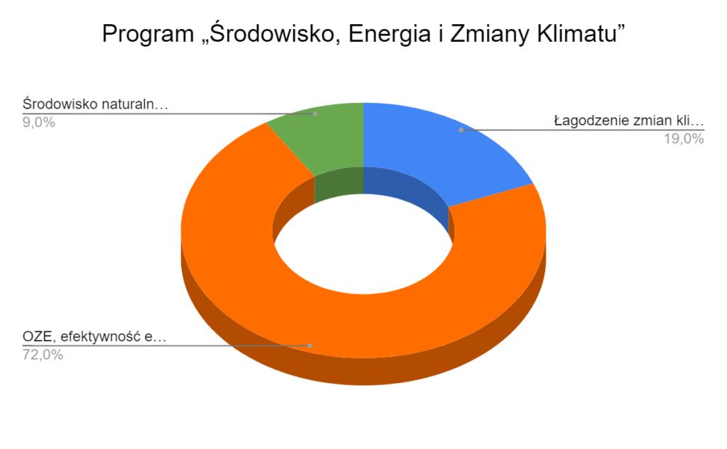 Program Środowisko energia i zmiany klimatu