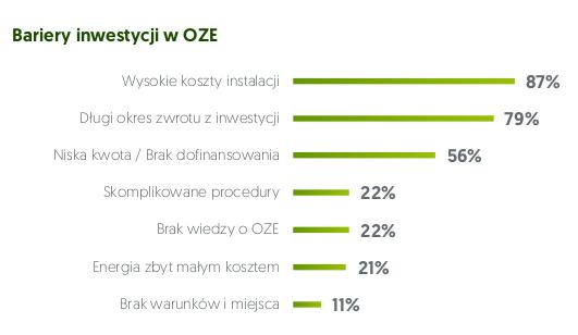 fotowoltaika w MŚP - bariery inwestycji.