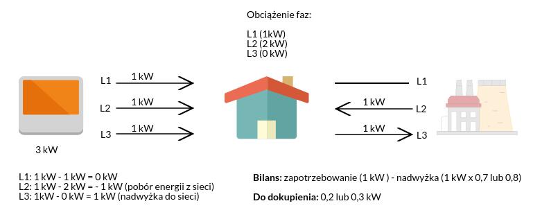 Bilansowanie międzyfazowe arytmetyczne.