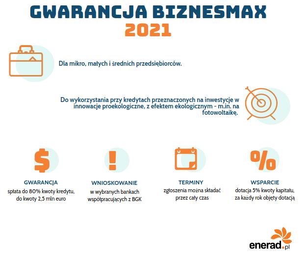 Biznesmax - fotowoltaika: dofinansowanie dla firm 2021