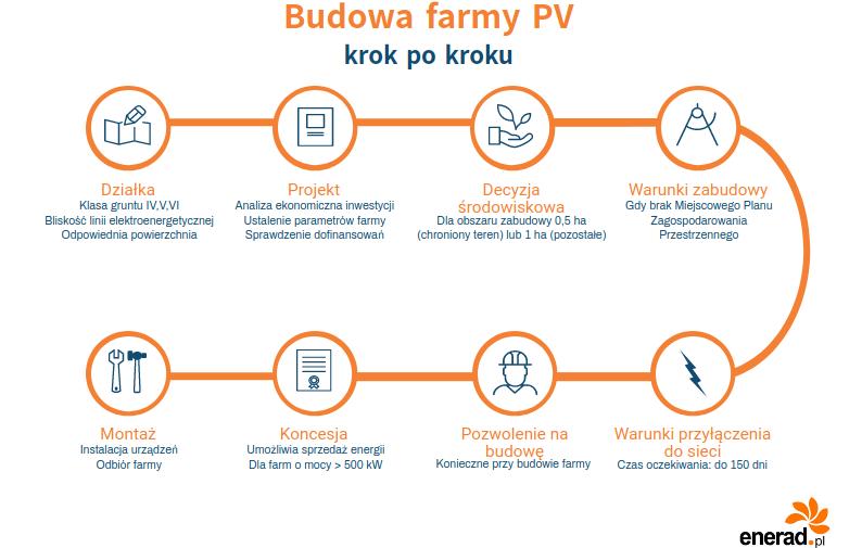 Budowa farmy fotowoltaicznej - krok po kroku. Infografika.