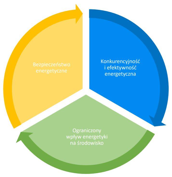Cele polityki energetycznej państwa