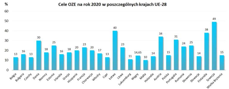 Cele OZE na rok 2020 w poszczególnych krajach UE-28