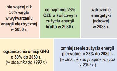 cele Polityki energetycznej Polski