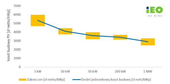 Wykres - cena fotowoltaiki a wielkość instalacji.