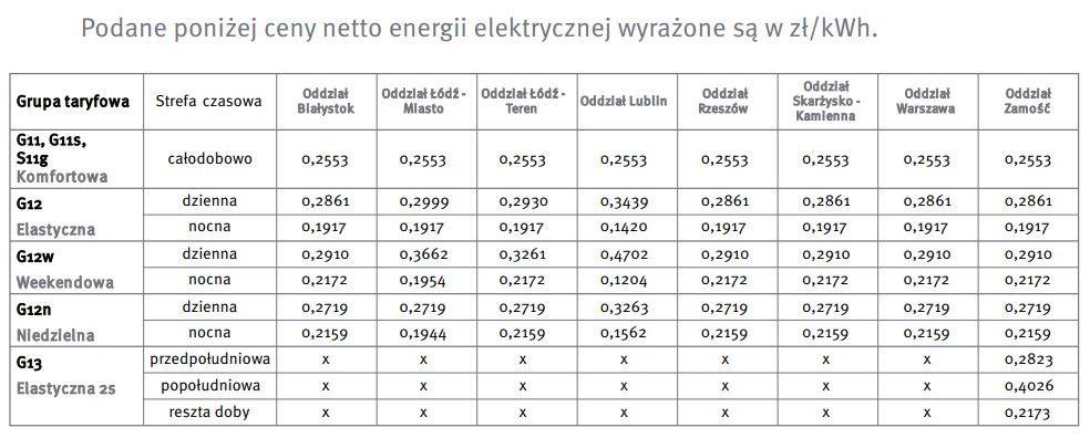 cennik taryfowy prądu pge dla klientów indywidualnych