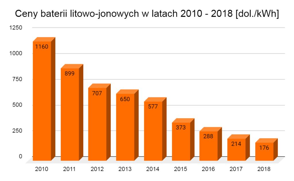 ceny baterii litowo-jonowych w latach 2010 - 2018