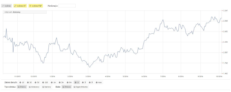 ceny-gazu-2016