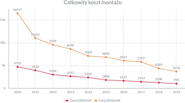 Ceny instalacji fotowoltaiczny 2010-2019