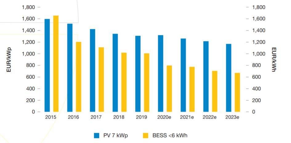 Ceny magazynów energii - prognozy