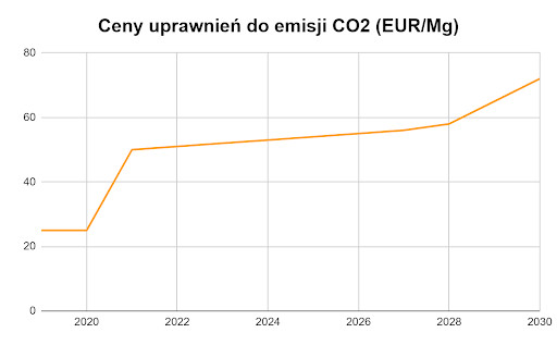 ceny uprawnień do emisji CO2