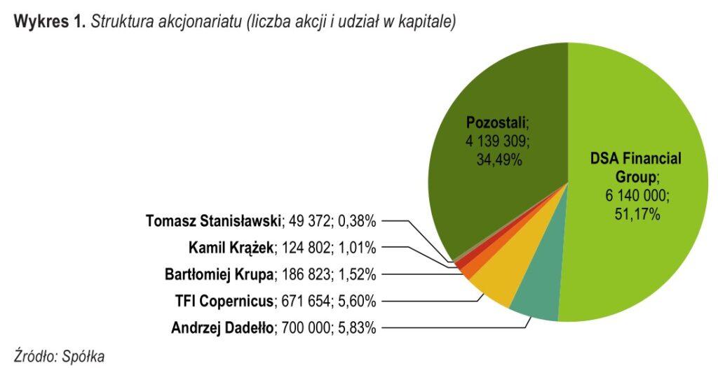 Struktura akcjonariatu Votum SA