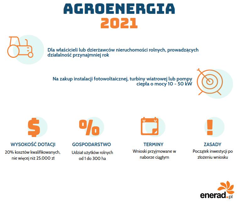 Dofinansowanie do fotowoltaiki dla rolnika - Agroenergia.