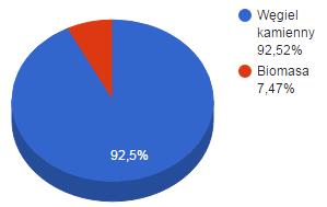 elsen-wykres kołowy