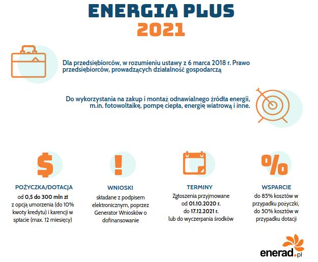 Energia Plus - fotowoltaika: dofinansowanie dla firm w 2021