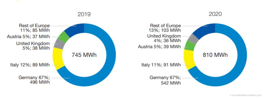 Europejskie rynki magazynów energii 2019-2020