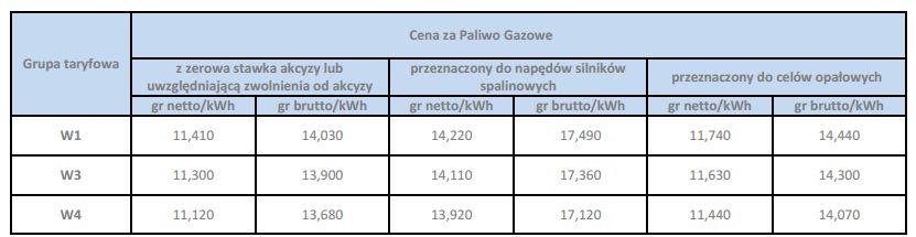 tabela z cenami za gaz w ofercie pge