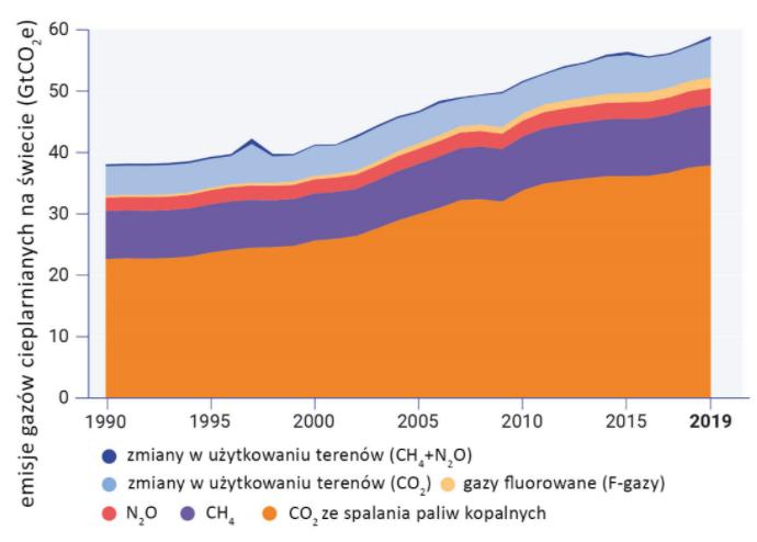 globalna emisja gazów cieplarnianych