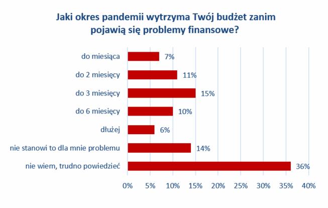 ile wytrzyma twój budżet - badanie 4P