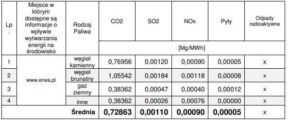 Informacja o wpływie wytwarzania energii elektrycznej na środowisko Enea