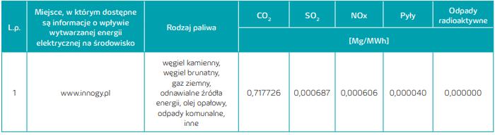 Informacja o wpływie wytwarzania energii elektrycznej na środowisko innogy