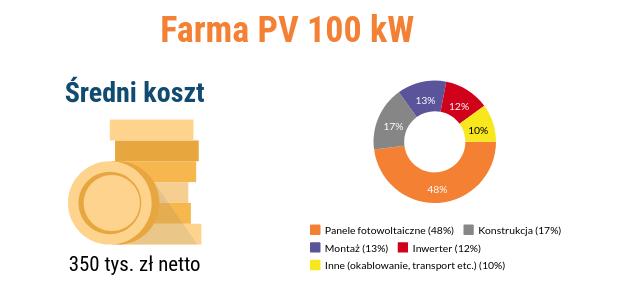 Koszt budowy farmy fotowoltaicznej 100 kW