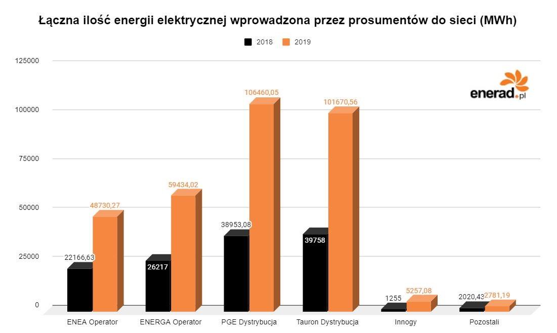 Łączna ilość energii elektrycznej wprowadzona przez prosumentów do sieci