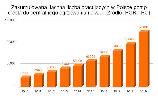 łączna liczba pracujących w Polsce pomp ciepła do centralnego ogrzewania i c.w.u.