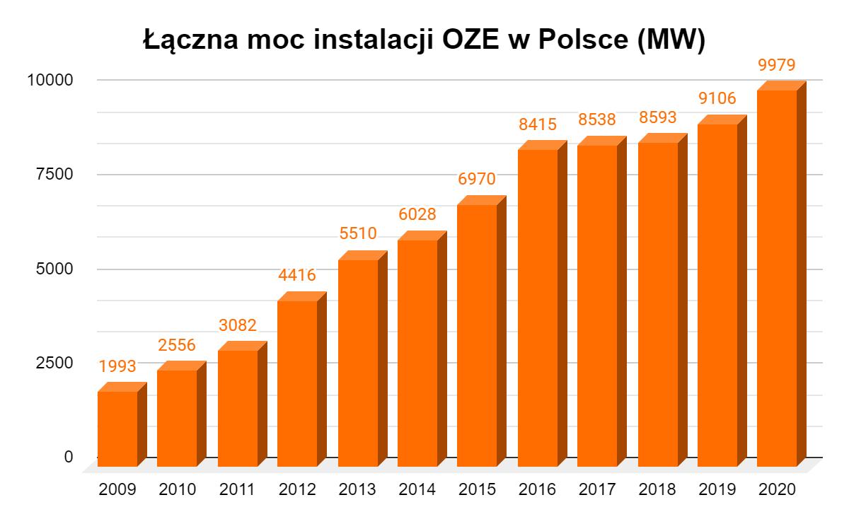 łączna moc instalacji OZE w Polsce