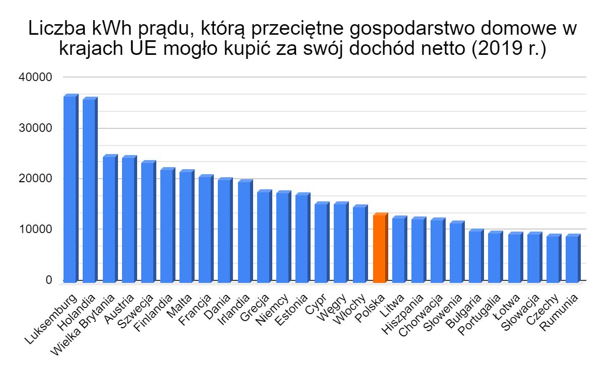 liczba kWh prądu którą przeciętne gospodarstwo domowe w UE mogło kupić za dochód netto