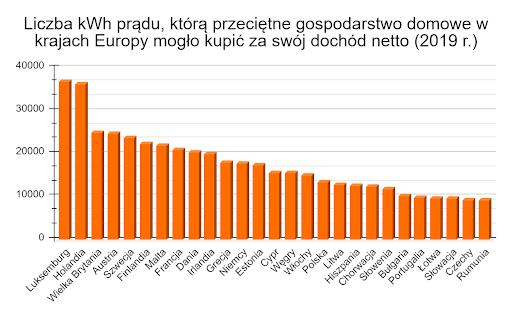 liczba kWh prądu które przeciętne gospodarstwo domowe w krajach Europy mogło kupić za swój dochód netto
