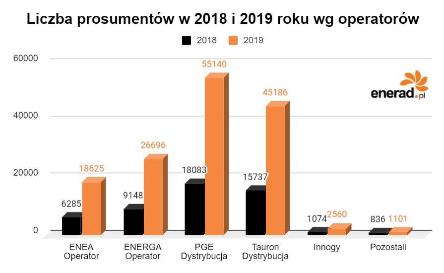 Liczba prosumentów w 2018 i 2019 roku wg operatorów
