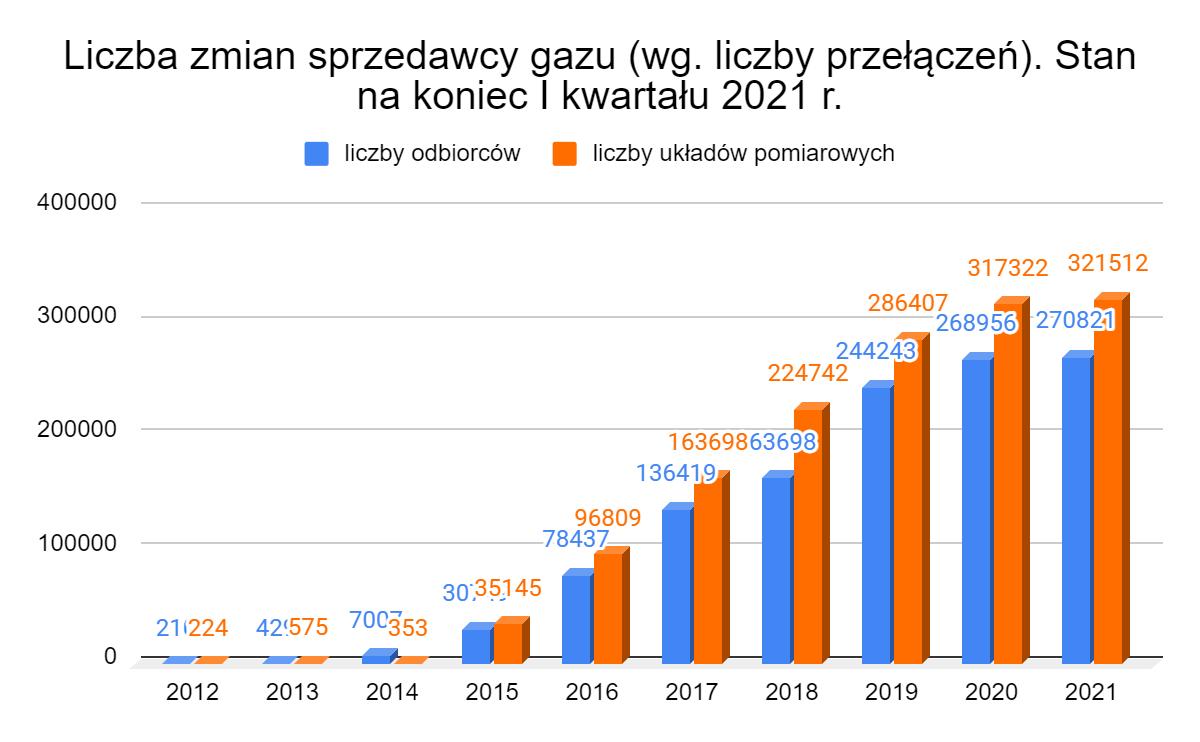 liczba zmian sprzedawcy gazu 2012-2021