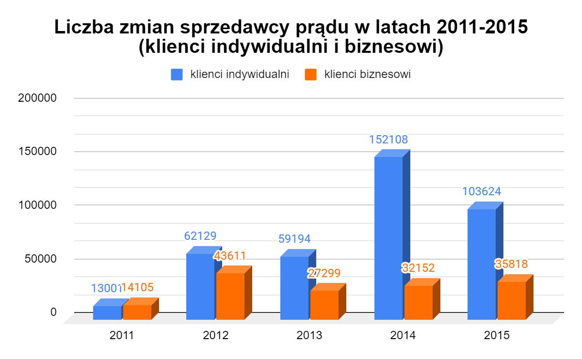 liczba zmian sprzedawcy prądu na przestrzeni ostatnich lat