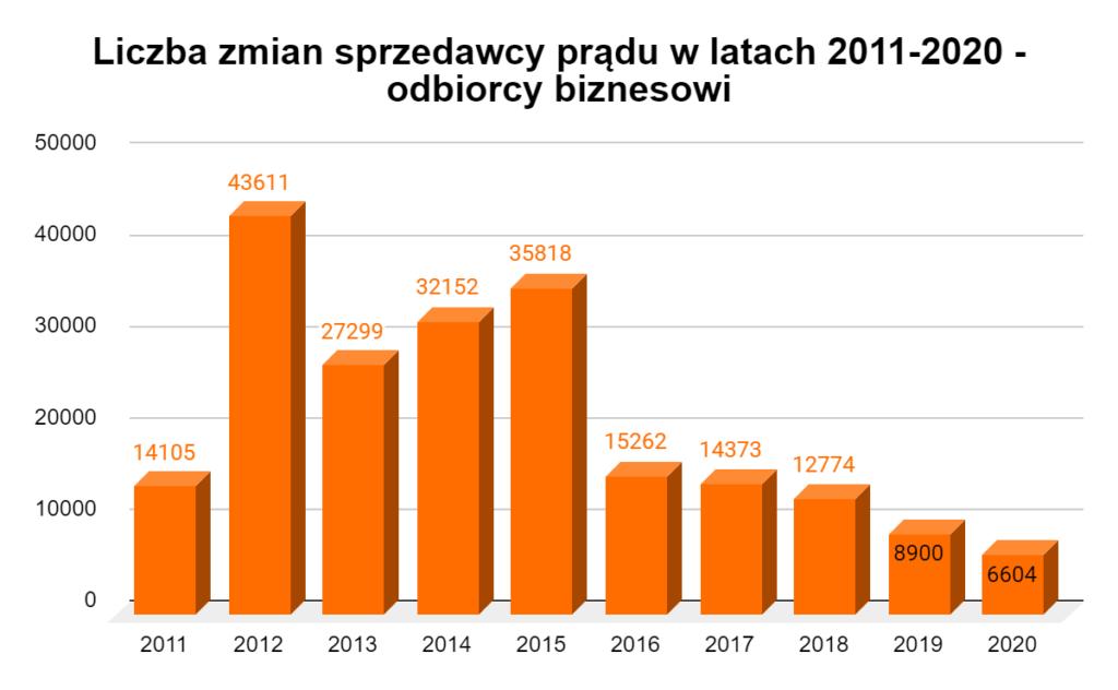 liczba zmian sprzedawcy prądu odbiorcy biznesowi