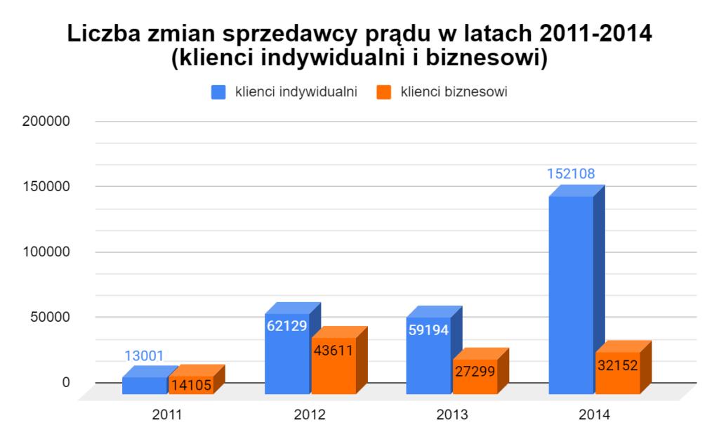 liczba zmian sprzedawcy prądu w latach 2011-2014