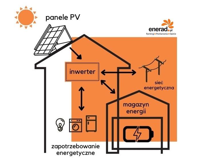 Magazyn energii - zasada działania