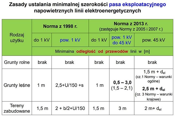 jak obliczyć minimalną szerokość pasa eksploatacyjnego linii elektromagnetycznych