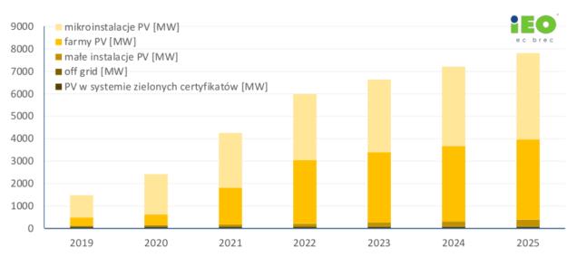 Zainstalowana moc fotowoltaiki w Polsce 2021 - prognozy.