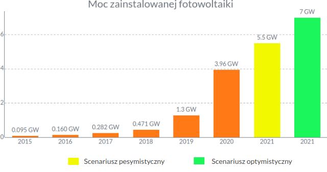 Zainstalowana moc fotowoltaiki w Polsce w 2021 roku - prognozy.
