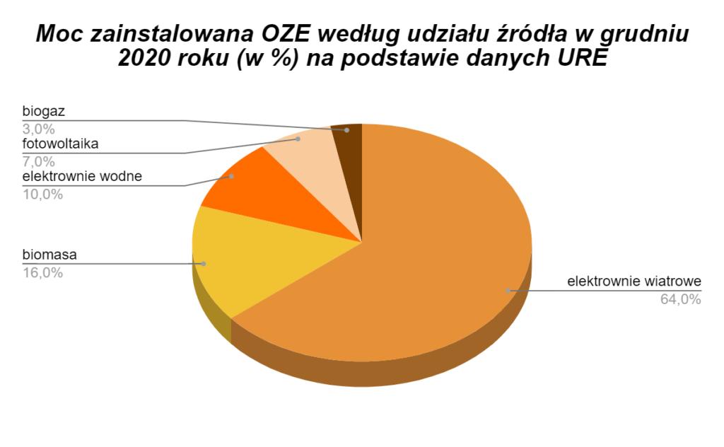 moc zainstalowana OZE według udziału w grudniu 2020 roku na podstawie danych URE