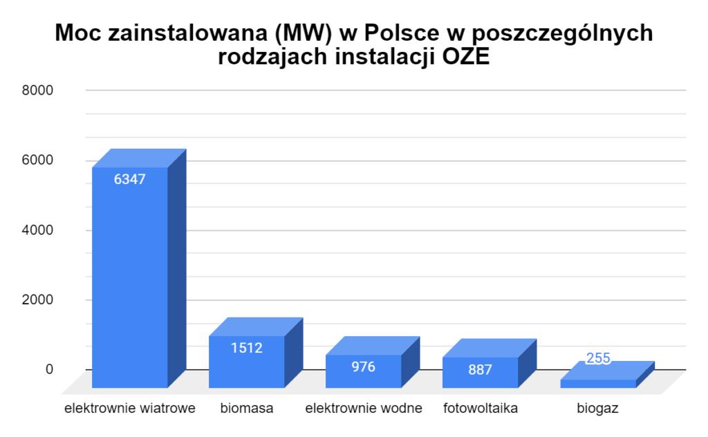 moc zainstalowana w poszczególnych rodzajach instalacji OZE