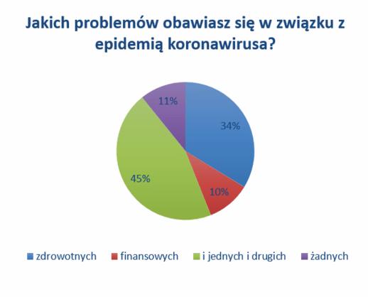 obawy w związku z epidemią koronawirusa - badanie 4P