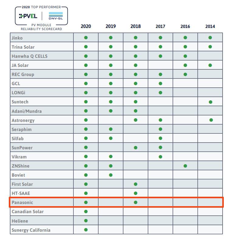 Panele Panasonic w testach PVEL.