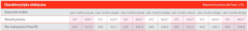Parametry paneli fotowoltaicznych - moc STC i NOCT