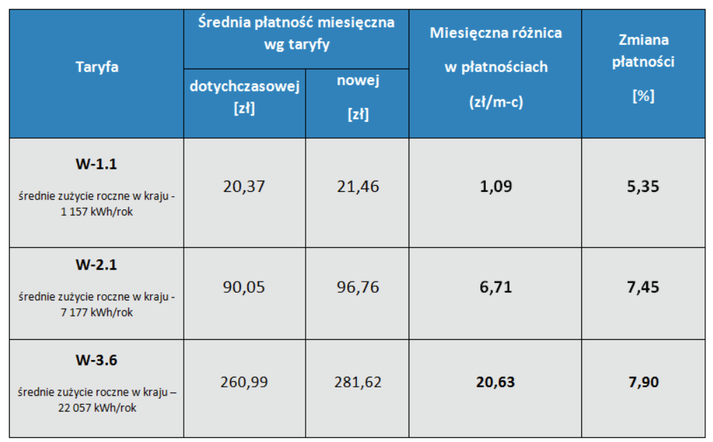 płatności za gaz w poszczególnych grupach taryfowych