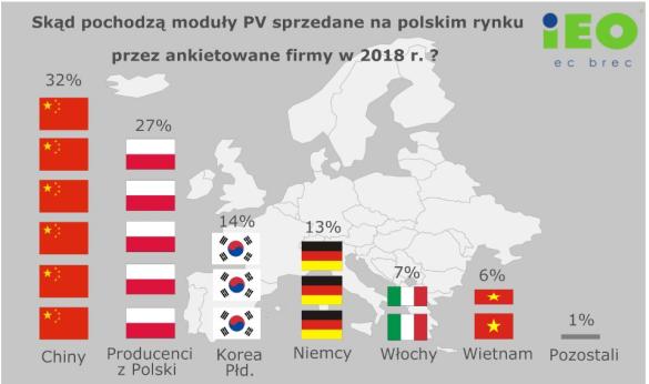 Pochodzenie paneli fotowoltaicznych sprzedawanych w Polsce.